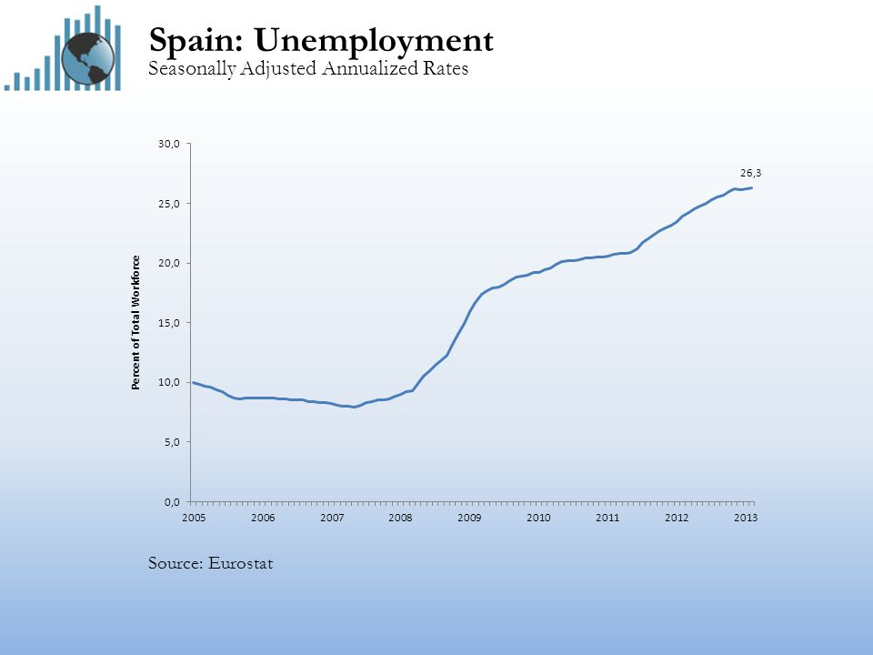 Spain: Unemployment Seasonally Adjusted Annualized Rates Source: Eurostat