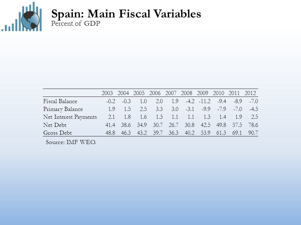 Ireland: Main Fiscal Variables Percent of GDP Source: IMF WEO.