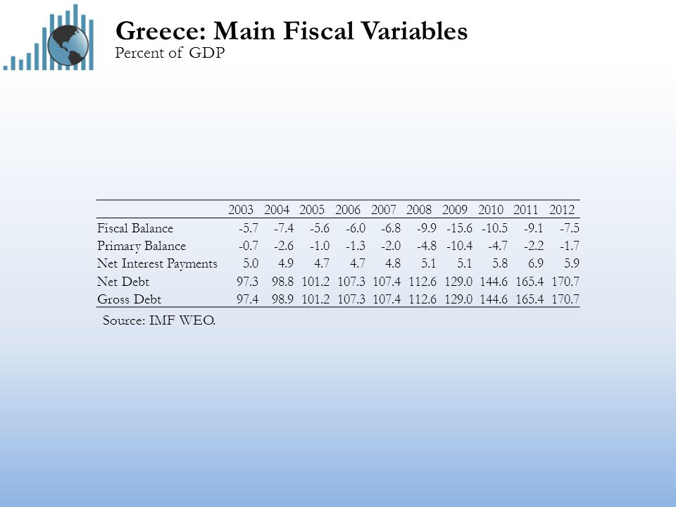 Greece: Main Fiscal Variables Percent of GDP Source: IMF WEO.
