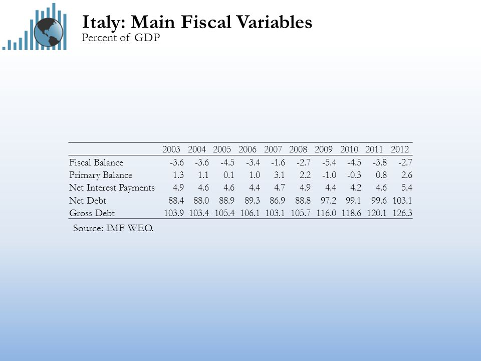 Italy: Main Fiscal Variables Percent of GDP Source: IMF WEO.