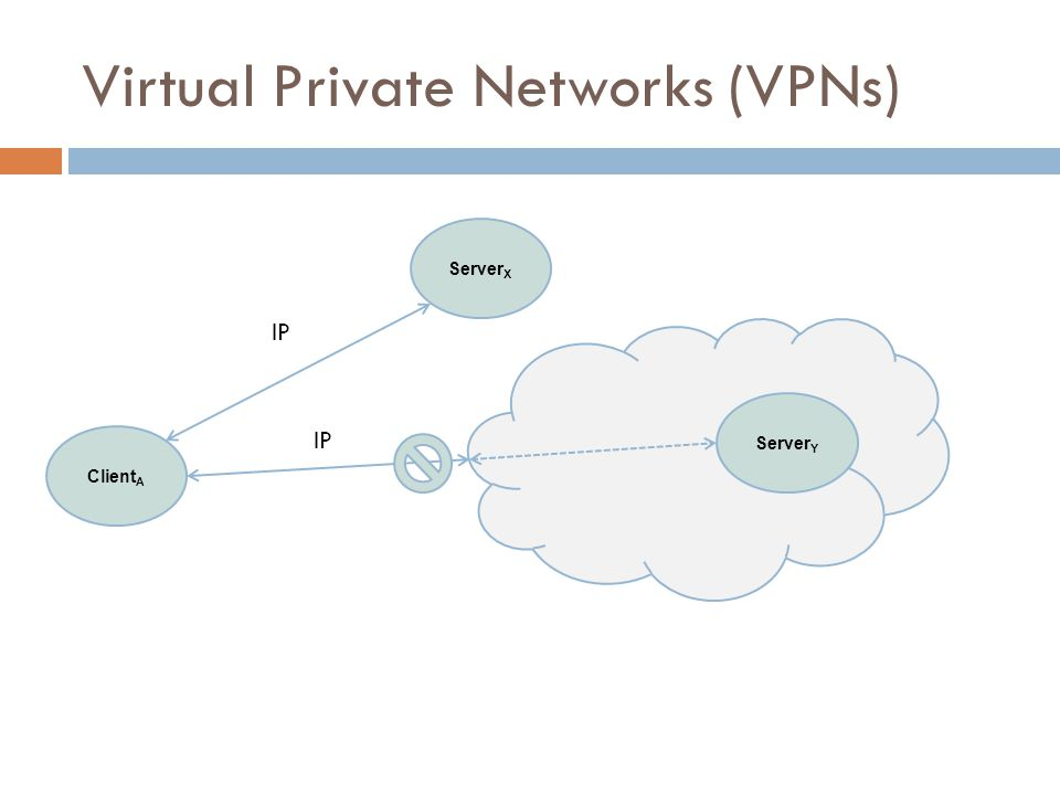 Client A Server X Server Y IP Virtual Private Networks (VPNs)