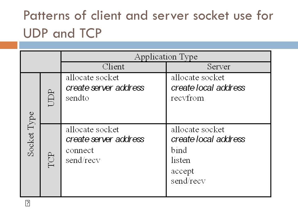 Patterns of client and server socket use for UDP and TCP