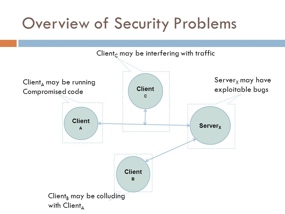 Server X Client B Client A Client C Client C may be interfering with traffic Client A may be running Compromised code Client B may be colluding with Client A Server X may have exploitable bugs Overview of Security Problems