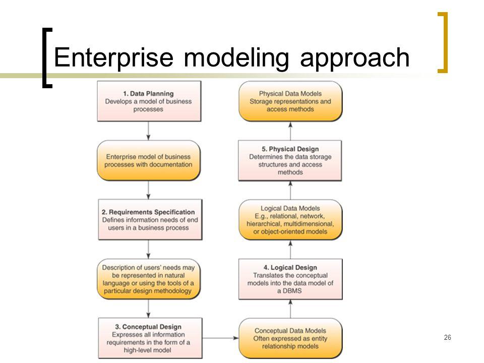 26 Enterprise modeling approach