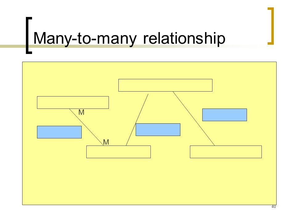 40 M M Many-to-many relationship