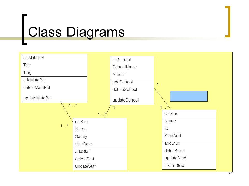 43 Class Diagrams clsStaf Name Salary HireDate addStaf deleteStaf updateStaf clsMataPel Title Ting addMataPel deleteMataPel updateMataPel 1…* clsSchoo
