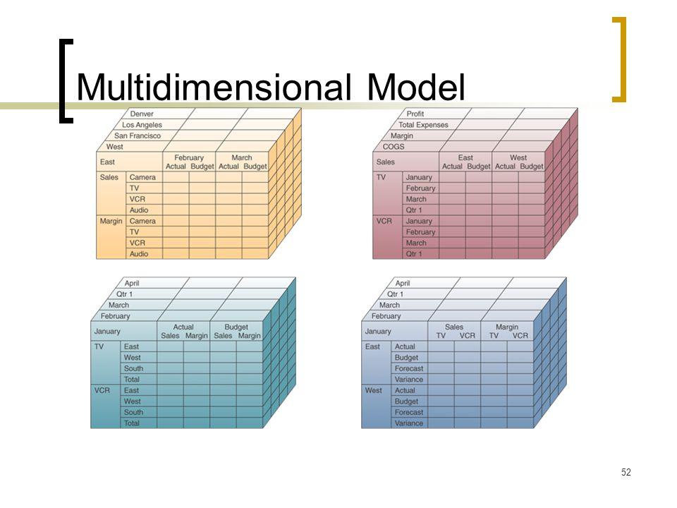 52 Multidimensional Model