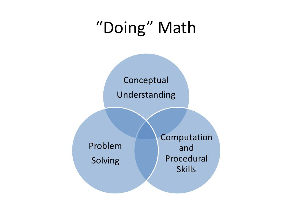 Math Shifts Greater focus on fewer topics K – 2 Concepts, skills, problem solving related to addition/subtraction 3 – 5 Concepts, skill, problem solving related to multiplication and and division of whole numbers and fractions 6 Concepts, skills, ratios, relationships of early algebraic expressions and equations Linking topics/thinking across grade levels Rigorous pursuit of conceptual understandings, procedural skills, application