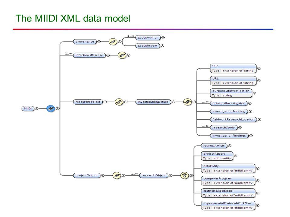 The MIIDI XML data model