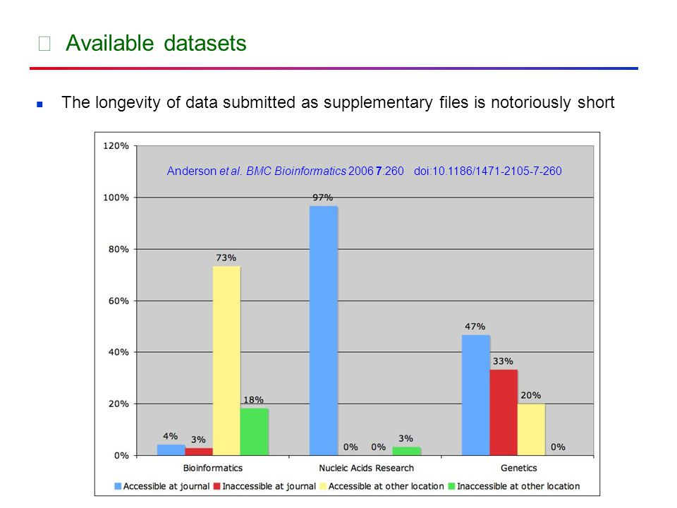 ★ Available datasets The longevity of data submitted as supplementary files is notoriously short Anderson et al.