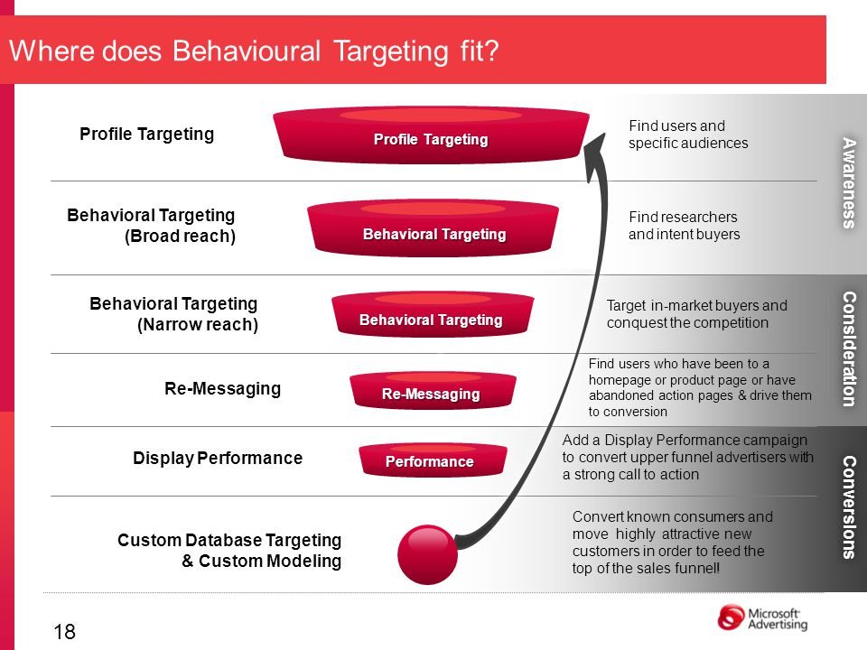 17 Proprietary & Confidential Example Ignition One Smart Retargeting: If a visitor of Seat NL has a high buying propensity....and is found within the IgnitionOne Network that has over more than 85% reach in Europe IgnitionOne will serve a banner that matches exact with the visitors primary interest IgnitionOne campaign increased the CTR of the banners from 0,28% to 0,97% SMART RETARGETING