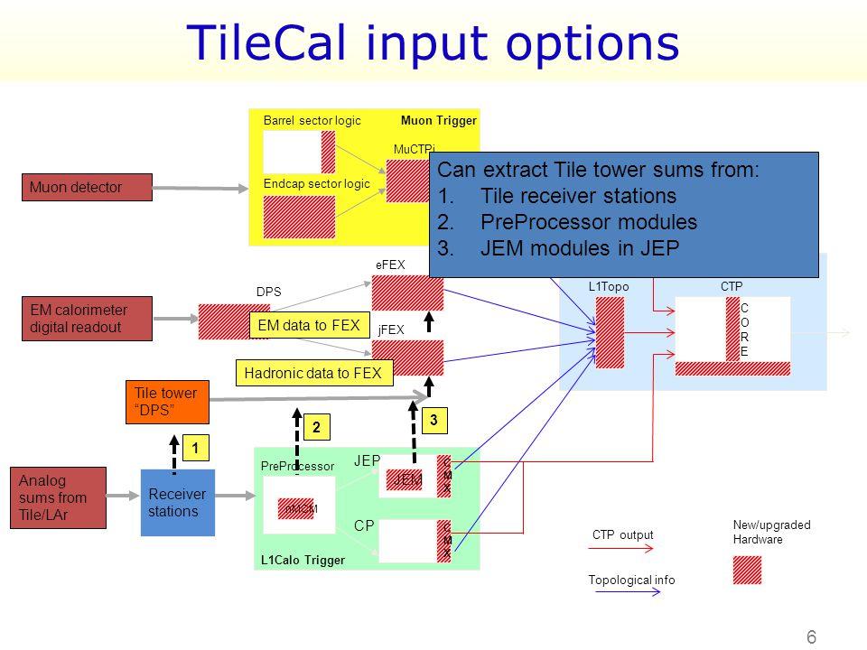 6 TileCal input options EM calorimeter digital readout Muon detector Analog sums from Tile/LAr nMCM CMXCMX CMXCMX JEM Endcap sector logic Barrel secto