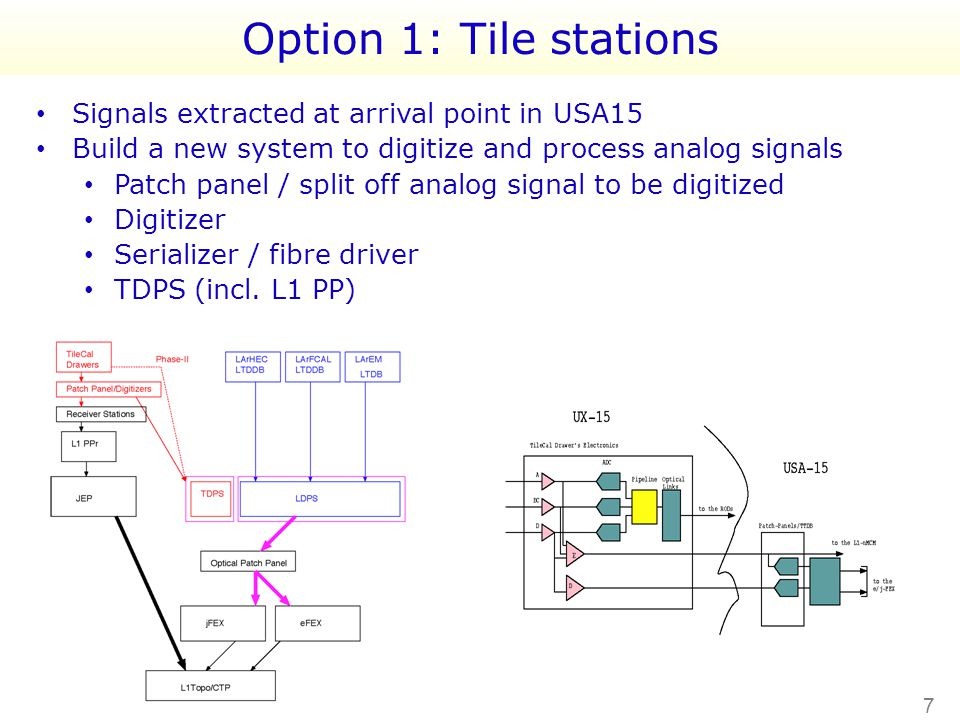 Option 1: Tile stations Signals extracted at arrival point in USA15 Build a new system to digitize and process analog signals Patch panel / split off analog signal to be digitized Digitizer Serializer / fibre driver TDPS (incl.