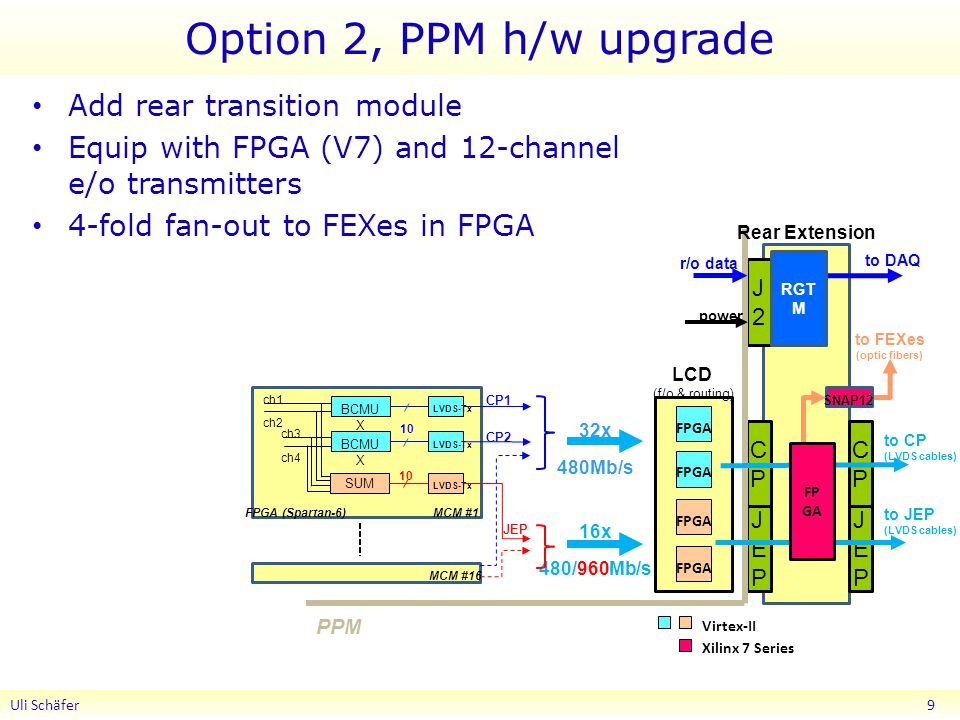 Option 2, PPM h/w upgrade Add rear transition module Equip with FPGA (V7) and 12-channel e/o transmitters 4-fold fan-out to FEXes in FPGA Uli Schäfer 9 SUM ch1 ch2 ch3 ch4 BCMU X FPGA (Spartan-6) MCM #1 10 LVDS-Tx MCM #16 CP1 CP2 JEP JEPJEP CPCP Virtex-II 32x 16x 480Mb/s 480/960Mb/s FPGA J2J2 power PPM LCD (f/o & routing) to DAQ r/o data RGT M to CP (LVDS cables) to JEP (LVDS cables) Xilinx 7 Series Rear Extension to FEXes (optic fibers) SNAP12 CPCP JEPJEP FP GA