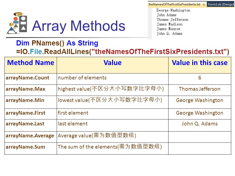 Array Methods Method NameValueValue in this case arrayName.Countnumber of elements6 arrayName.Max highest value( 不区分大小写数字比字母小 ) Thomas Jefferson arrayName.Min lowest value( 不区分大小写数字比字母小 ) George Washington arrayName.Firstfirst elementGeorge Washington arrayName.Lastlast elementJohn Q.