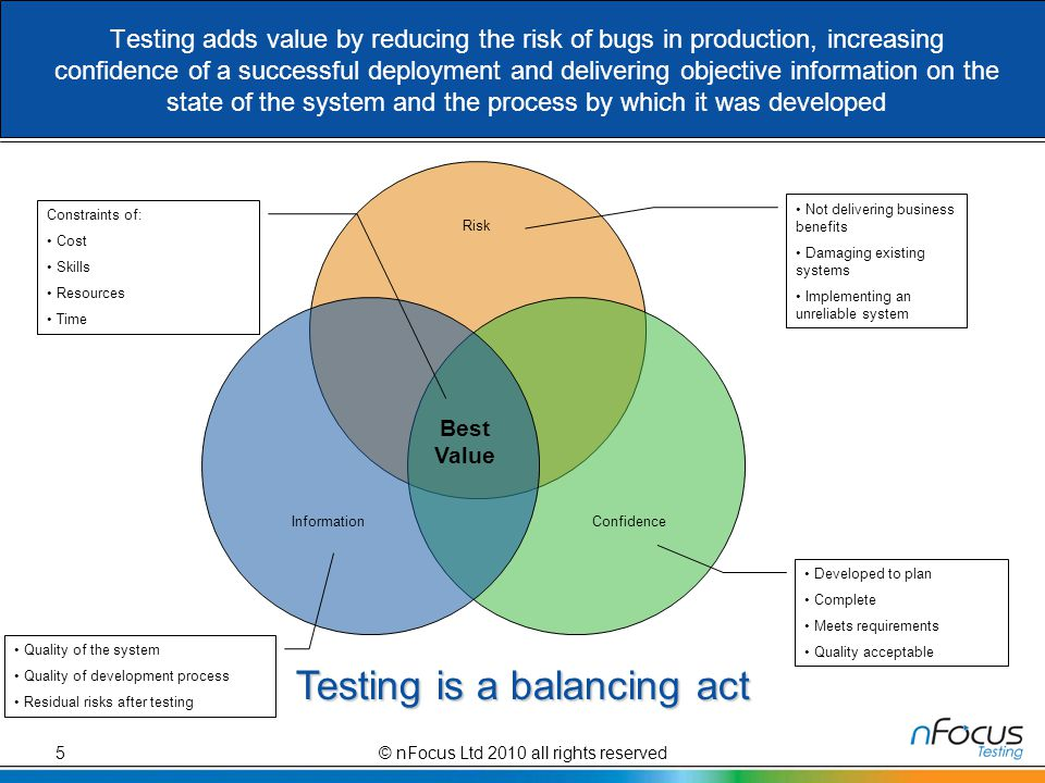 Testing adds value by reducing the risk of bugs in production, increasing confidence of a successful deployment and delivering objective information on the state of the system and the process by which it was developed Risk ConfidenceInformation Best Value Not delivering business benefits Damaging existing systems Implementing an unreliable system Developed to plan Complete Meets requirements Quality acceptable Quality of the system Quality of development process Residual risks after testing Constraints of: Cost Skills Resources Time Testing is a balancing act © nFocus Ltd 2010 all rights reserved5
