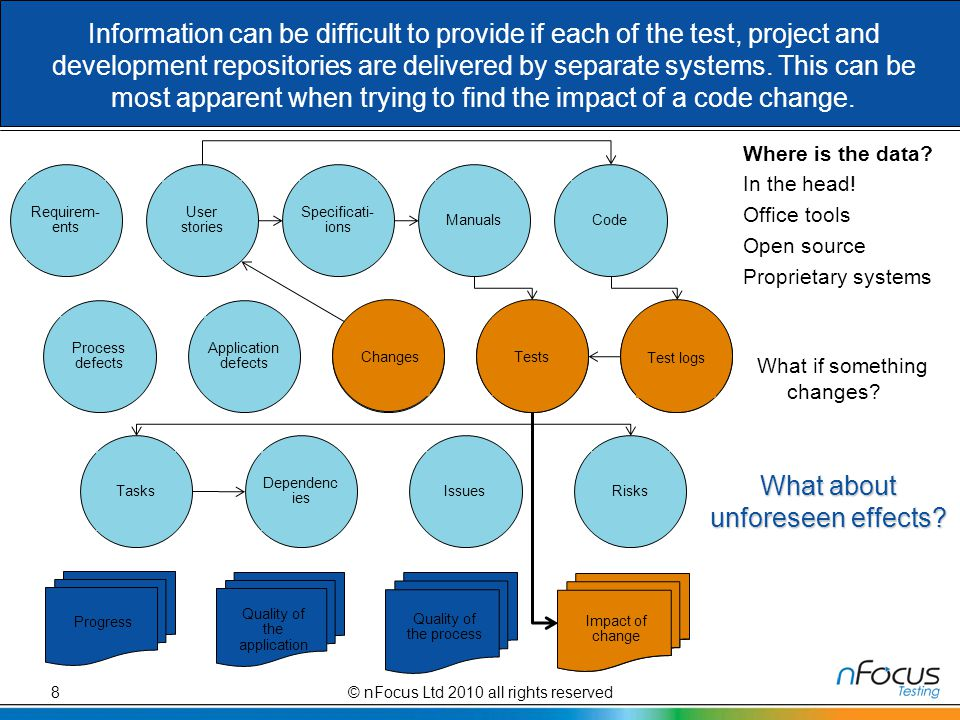 Information can be difficult to provide if each of the test, project and development repositories are delivered by separate systems.