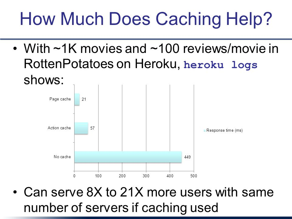 How Much Does Caching Help.