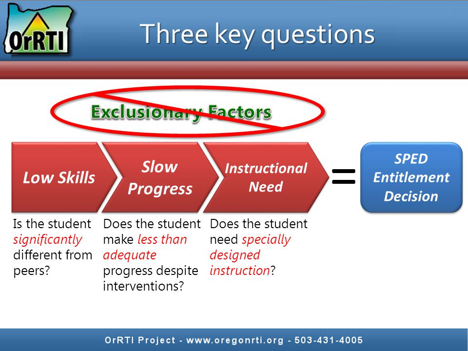 Three key questions Slow Progress Low Skills Instructional Need SPED Entitlement Decision Is the student significantly different from peers? Does the