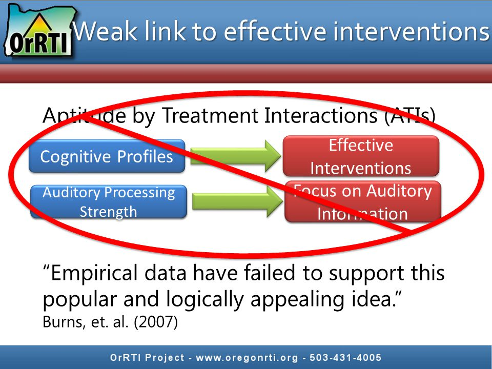 "Weak link to effective interventions Aptitude by Treatment Interactions (ATIs) ""Empirical data have failed to support this popular and logically appea"