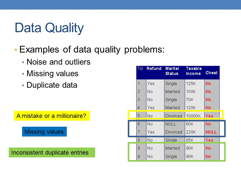 Data Quality Examples of data quality problems: Noise and outliers Missing values Duplicate data A mistake or a millionaire? Missing values Inconsiste