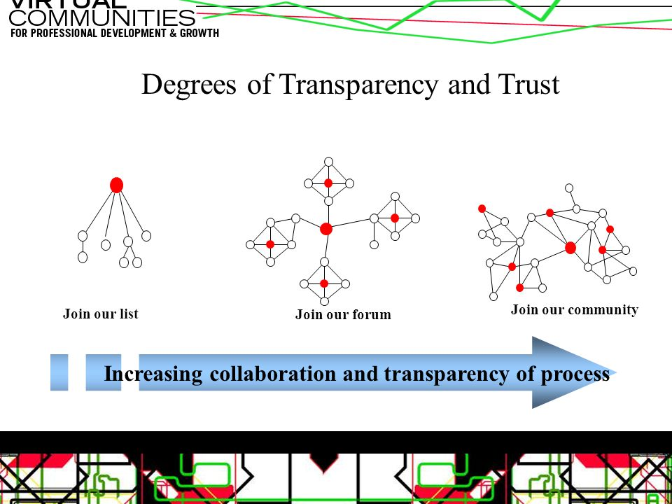 Degrees of Transparency and Trust Join our list Join our forum Join our community Increasing collaboration and transparency of process