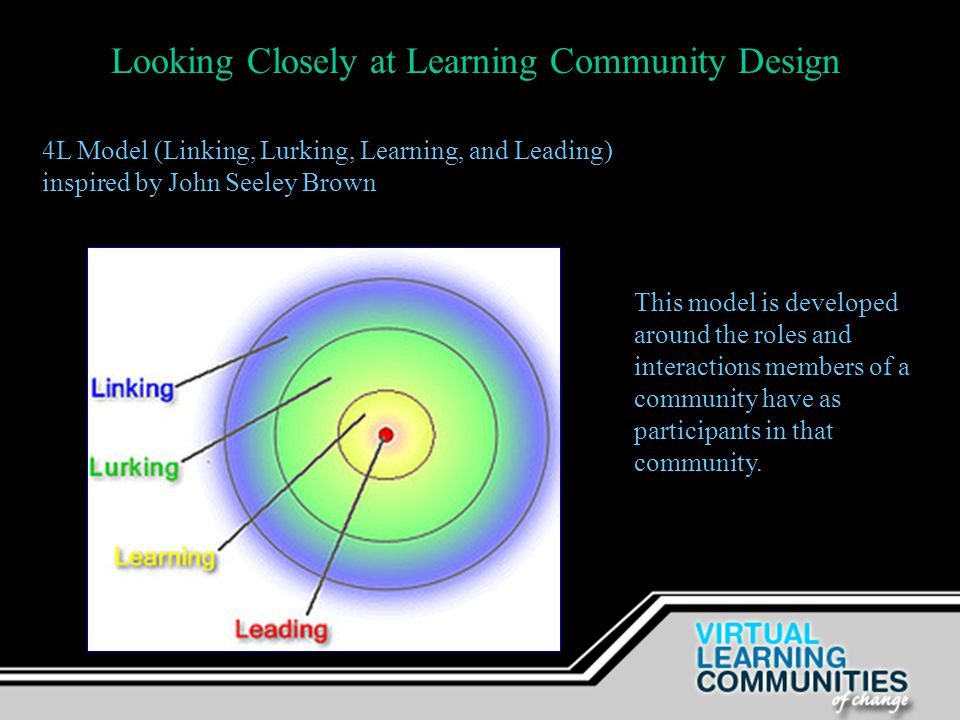 Looking Closely at Learning Community Design 4L Model (Linking, Lurking, Learning, and Leading) inspired by John Seeley Brown http://learningcircuits.blogspot.com/2006/06/roles-in-cops.html http://learningcircuits.blogspot.com/2006/06/roles-in-cops.html This model is developed around the roles and interactions members of a community have as participants in that community.