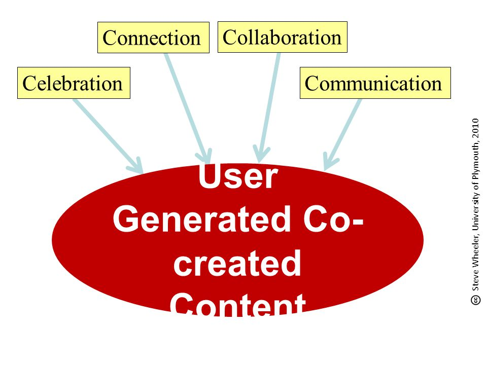 User Generated Co- created Content Celebration Connection Communication Collaboration Steve Wheeler, University of Plymouth, 2010