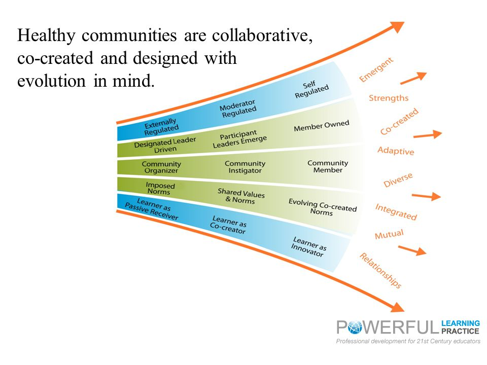 Healthy communities are collaborative, co-created and designed with evolution in mind.