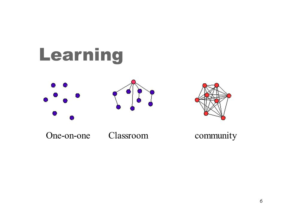 Personal Learning Networks FOCUS: Individual, Connecting to Learning Objects, Resources and People – Social Network Driven