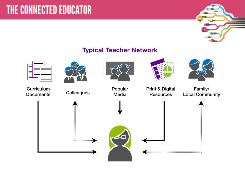 THE CONNECTED EDUCATOR