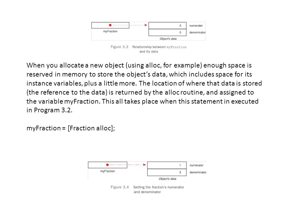 When you allocate a new object (using alloc, for example) enough space is reserved in memory to store the object's data, which includes space for its