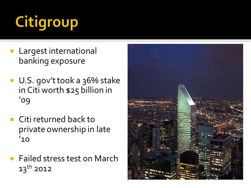  Largest international banking exposure  U.S.