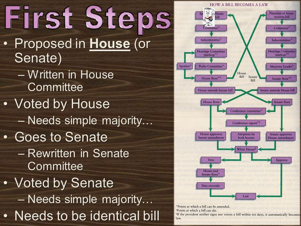 Proposed in House (or Senate)Proposed in House (or Senate) –Written in House Committee Voted by HouseVoted by House –Needs simple majority… Goes to SenateGoes to Senate –Rewritten in Senate Committee Voted by SenateVoted by Senate –Needs simple majority… Needs to be identical billNeeds to be identical bill