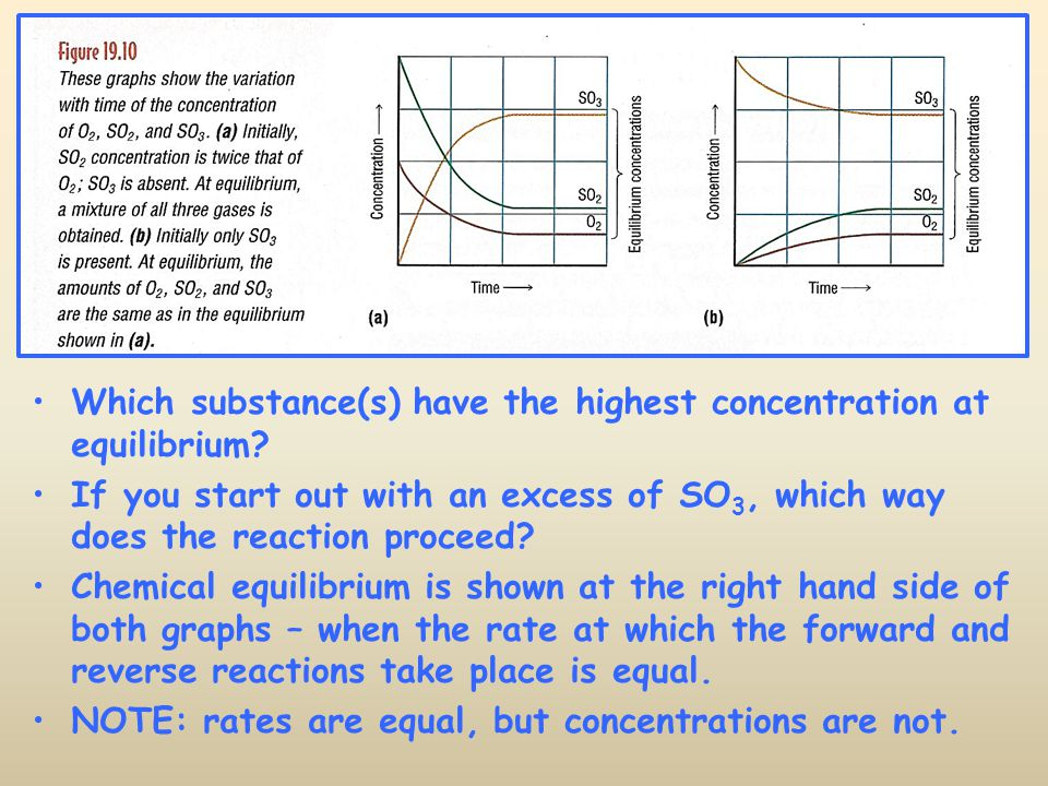 Which substance(s) have the highest concentration at equilibrium? If you start out with an excess of SO 3, which way does the reaction proceed? Chemic