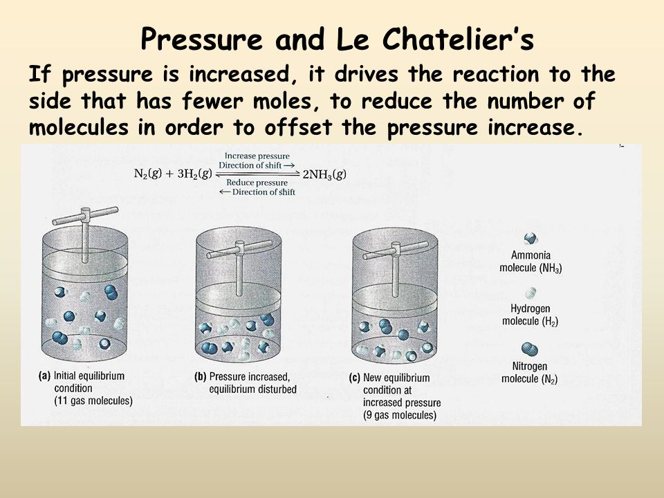 Pressure and Le Chatelier's If pressure is increased, it drives the reaction to the side that has fewer moles, to reduce the number of molecules in or