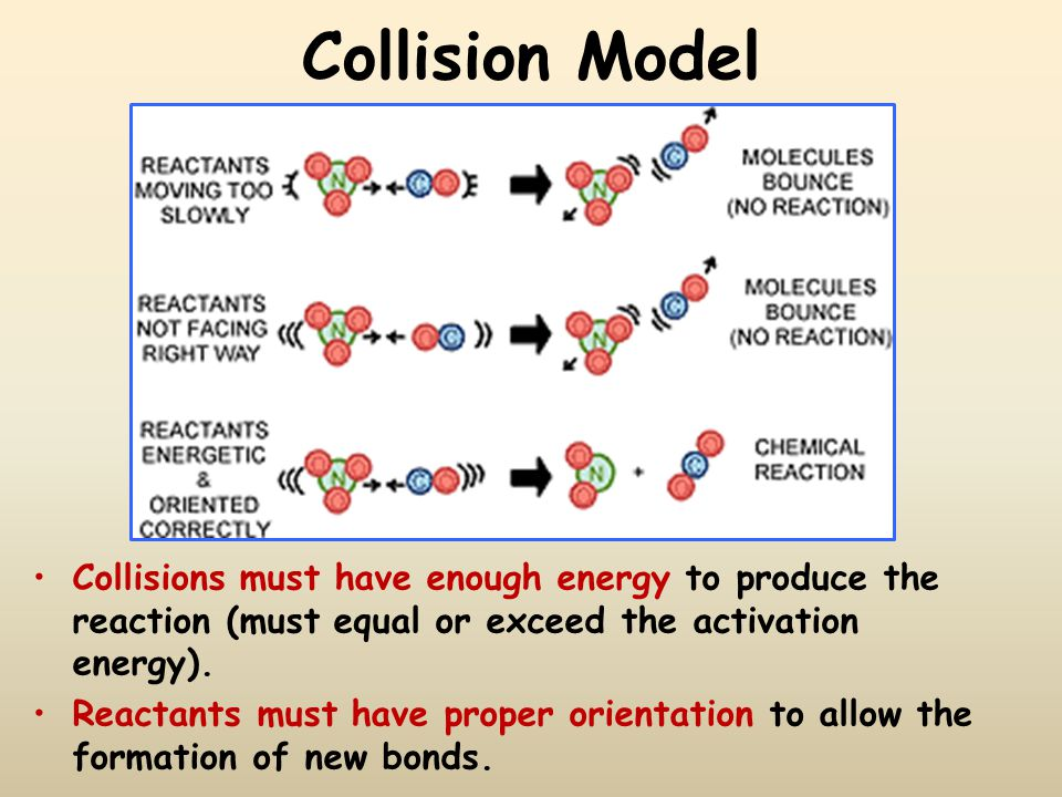 Activation Energy How do you know if the colliding particles have enough energy.