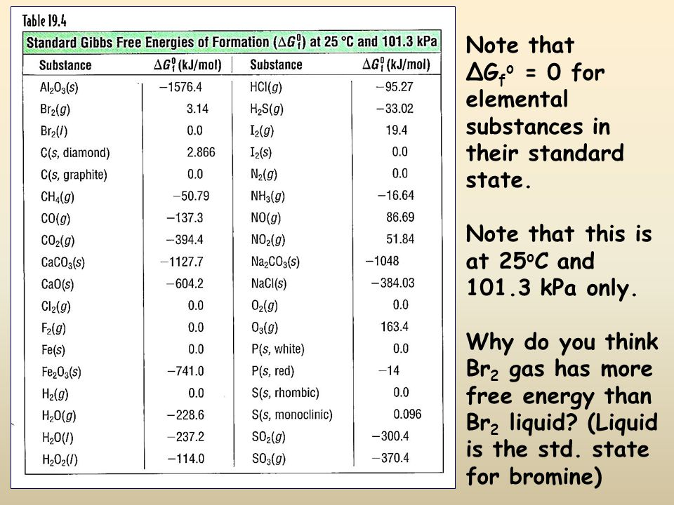 Note that ΔG f o = 0 for elemental substances in their standard state. Note that this is at 25 o C and 101.3 kPa only. Why do you think Br 2 gas has m