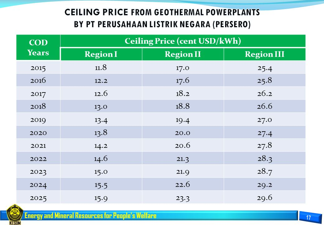 Energy and Mineral Resources for People's Welfare COD Years Ceiling Price (cent USD/kWh) Region IRegion IIRegion III 201511.817.025.4 201612.217.625.8 201712.618.226.2 201813.018.826.6 201913.419.427.0 202013.820.027.4 202114.220.627.8 202214.621.328.3 202315.021.928.7 202415.522.629.2 202515.923.329.6