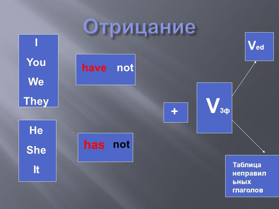 I You We They He She It have has + V3фV3ф V ed Таблица неправил ьных глаголов not