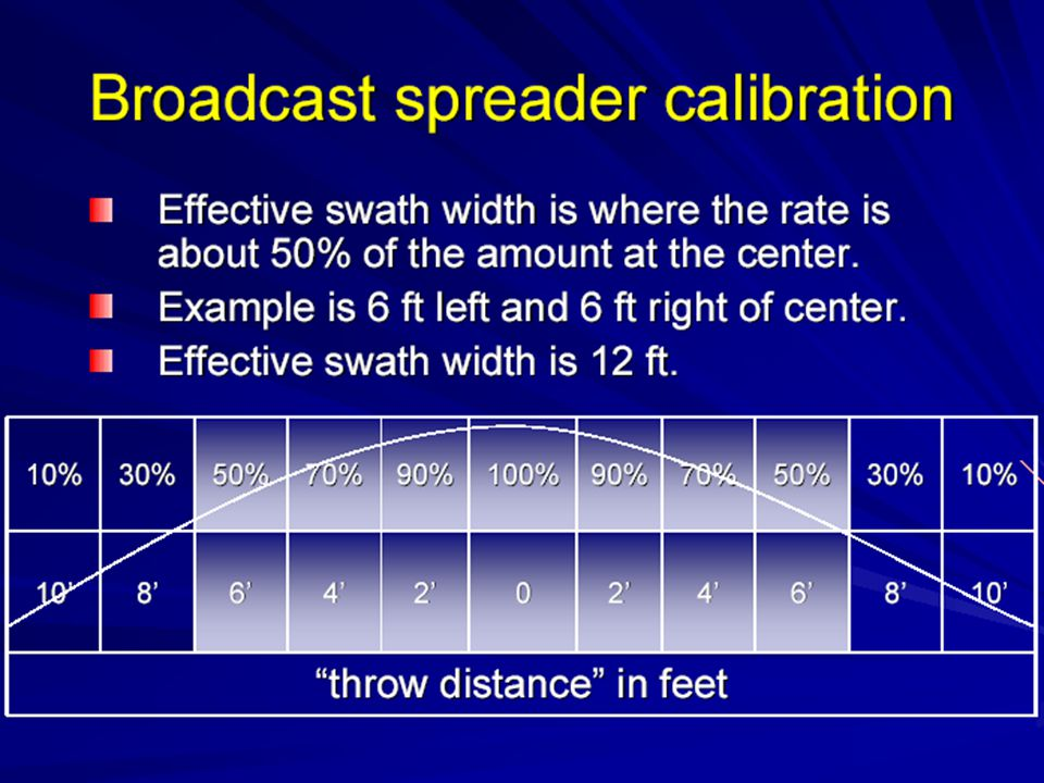 Broadcast spreader calibration Calculate the area covered by the broadcast spreader that travels a specified distance Determine the throw distance and the effective swath width –Throw distance = 20 ft –Example effective swath width = 12 ft Measure and mark a distance to travel –83'4 x 12 ft = 1,000 ft 2
