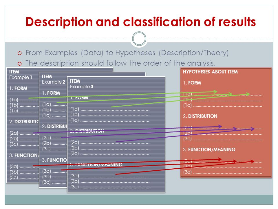 Description and classification of results  From Examples (Data) to Hypotheses (Description/Theory)  The description should follow the order of the analysis.