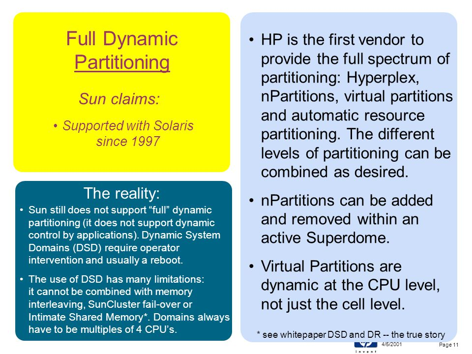 4/5/2001 11.21Partitions Review Page 11 Sun claims: Supported with Solaris since 1997 Full Dynamic Partitioning HP is the first vendor to provide the full spectrum of partitioning: Hyperplex, nPartitions, virtual partitions and automatic resource partitioning.