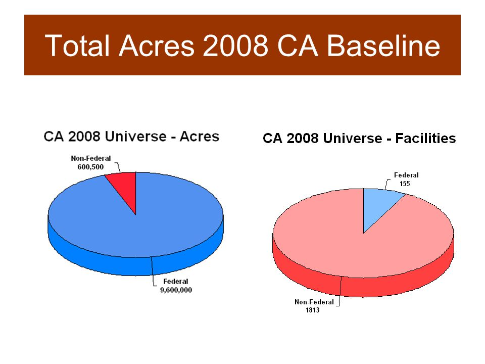 5 RCRA Land Revitalization Universe  RCRA Corrective Action GPRA 2008 baseline used for measures for 2007 and 2008.