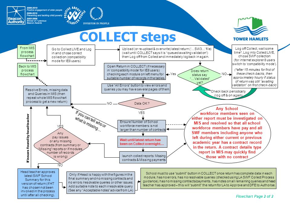 COLLECT steps Head teacher approves latest SWF School Summary for this version of return (if HT has chosen not been involved in the process until after all checking).