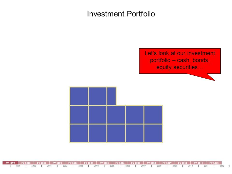 Investment Portfolio Let's look at our investment portfolio – cash, bonds, equity securities…