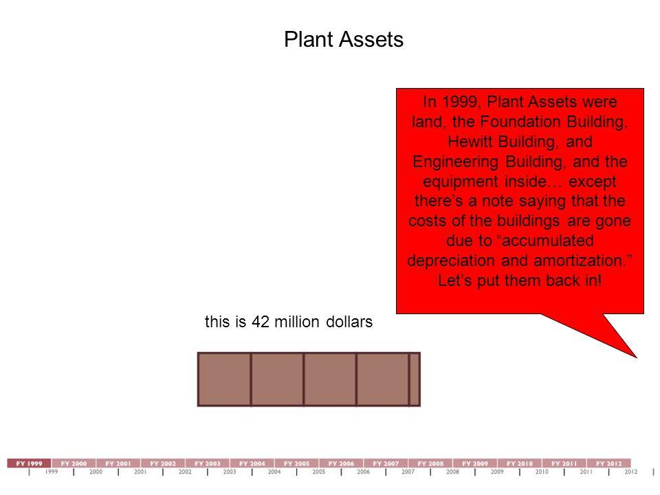 Plant Assets Let's follow the timeline.