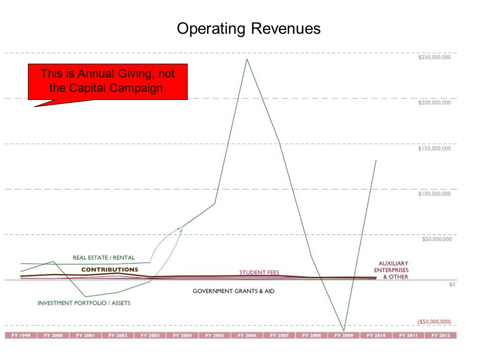 Operating Revenues This is Annual Giving, not the Capital Campaign.