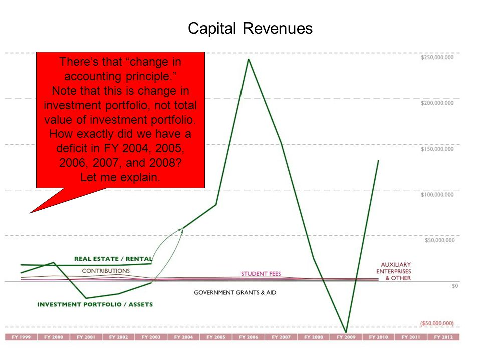 Capital Revenues There's that change in accounting principle. Note that this is change in investment portfolio, not total value of investment portfolio.