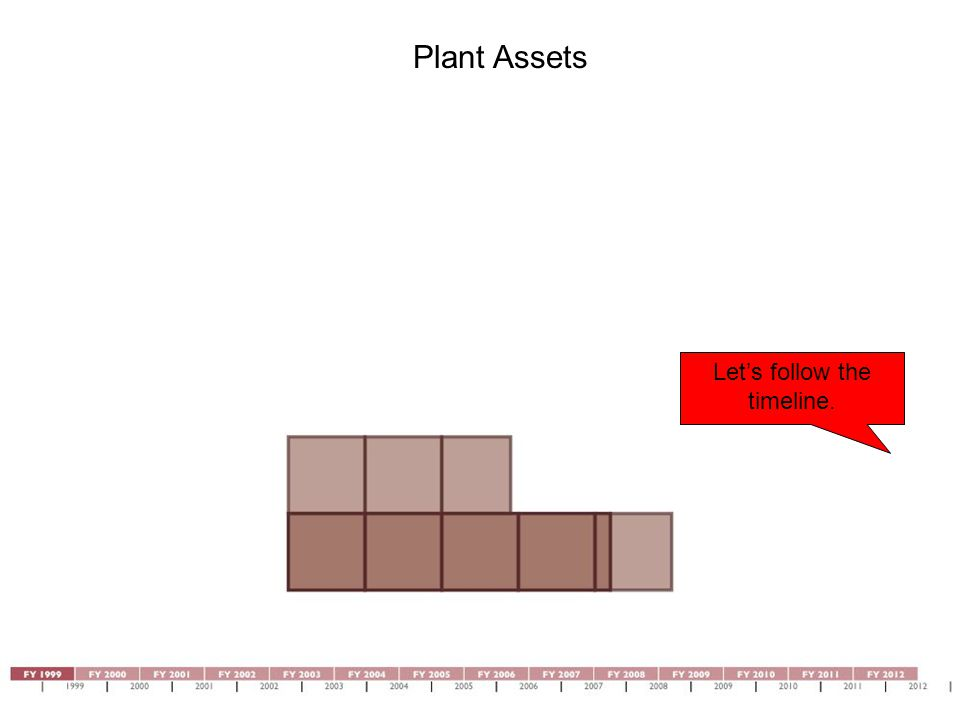 Plant Assets Let's follow the timeline.
